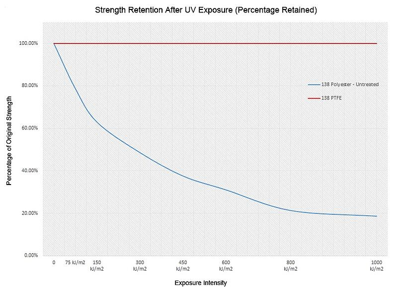 Polyester and PTFE strength retention percentage