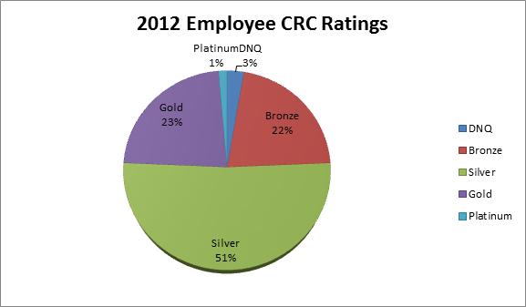 2012 Employee CRC