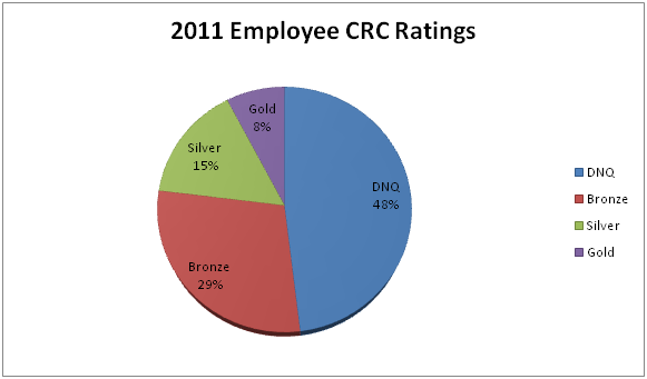 Employee CRC Ratings
