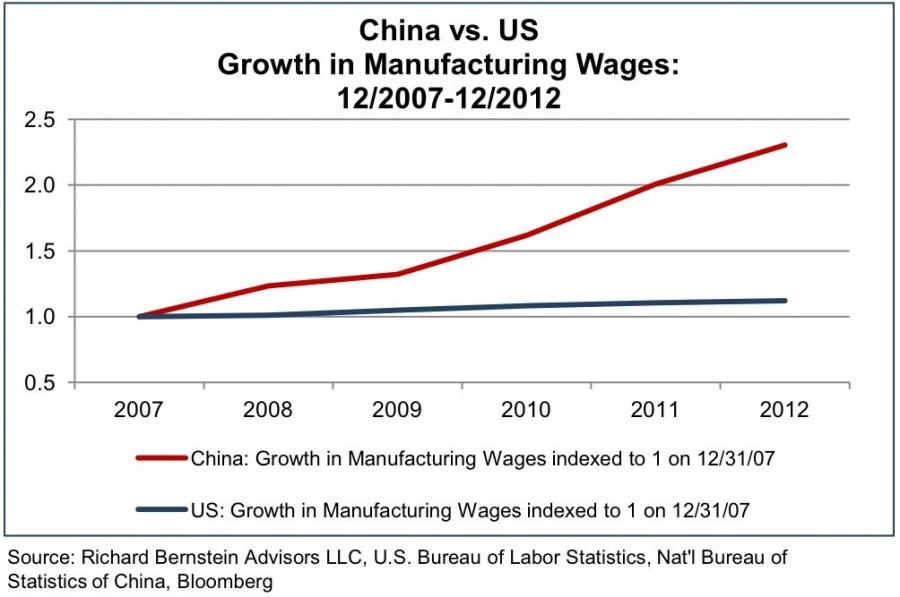 Chinese vs US Manufacturing Wages 2007 to 2012