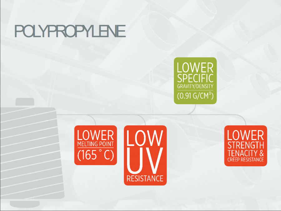 Properties of PolyPro