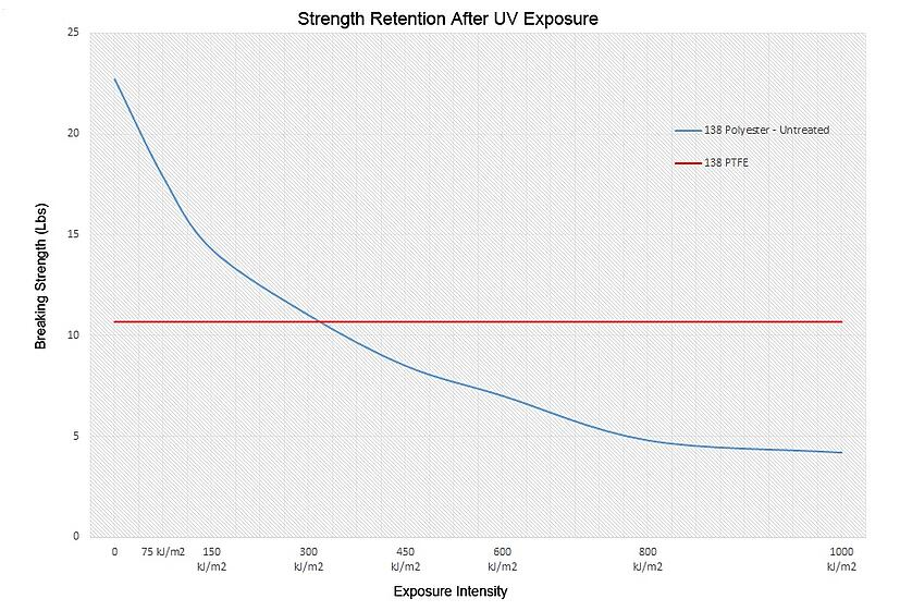 PTFE and polyester strength retention graph